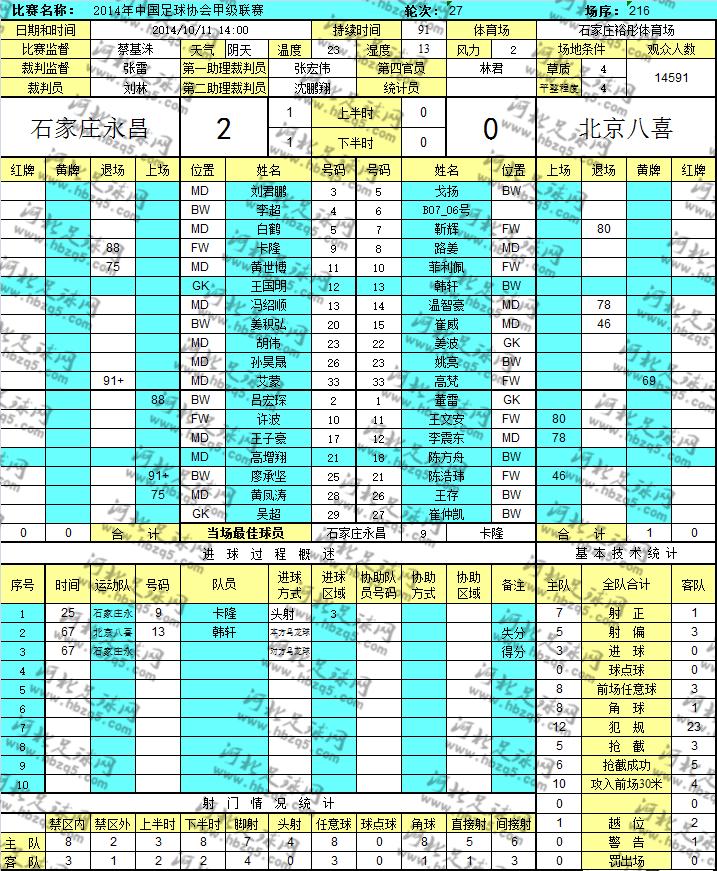 中甲石家庄永昌对阵北京八喜数据统计