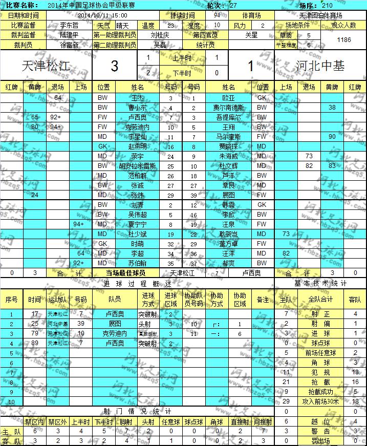 中甲天津松江对阵河北中基数据统计