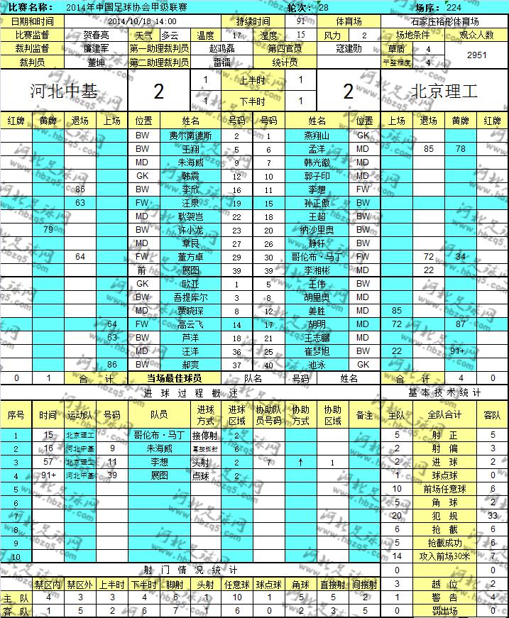 中甲河北中基对阵北京理工数据统计