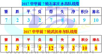 永昌卓尔七轮成绩