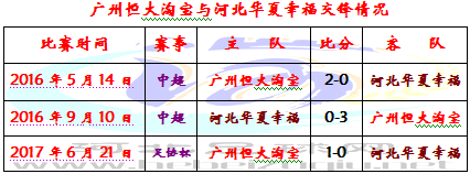 华夏幸福恒大7