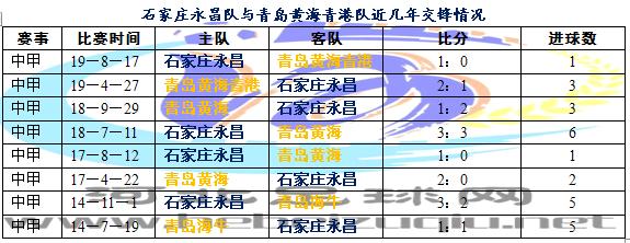 前瞻中超第二轮石家庄永昌对阵青岛黄海青港-期待建军节大捷